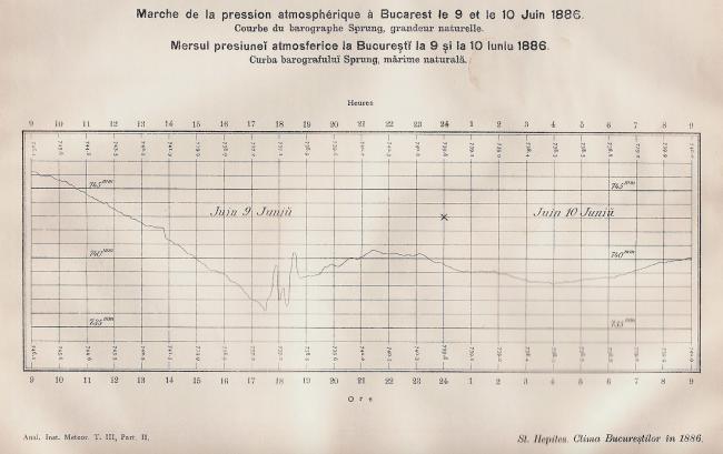 Presiunea atmosferică la București (Institutul Meteorologic) între 9 și 10 iunie 1886 (Hepites 1886, Analele Institului Meteorologic, Tomul III).